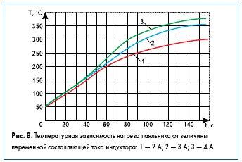Рис. 8. Температурная зависимость нагрева паяльника от величины переменной составляющей тока индуктора: 1 — 2 А; 2 — 3 А; 3 — 4 А