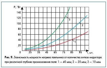 Рис. 9. Зависимость мощности нагрева паяльника от количества витков индуктора при различной глубине проникновения поля: 1 — 40 мкм; 2 — 20 мкм; 3 — 10 мкм