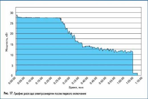 График расхода электроэнергии после первого включения