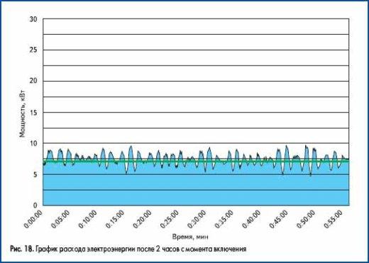 График расхода электроэнергии после 2 часов с момента включения
