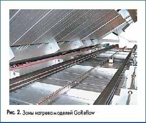 Зоны нагрева моделей GoReflow