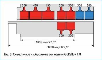Схематичное изображение зон модели GoReflow1.8