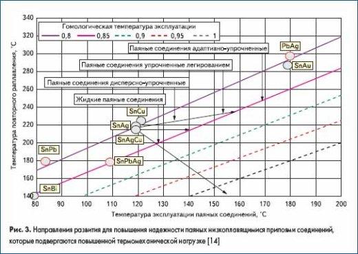 Направления развития для повышения надежности паяных низкоплавящимися припоями соединений