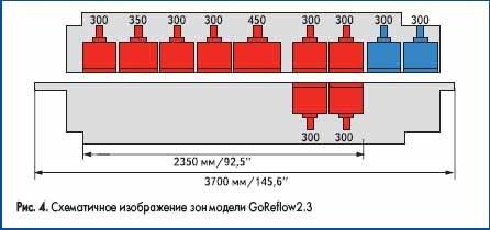 Схематичное изображение зон модели GoReflow2.3