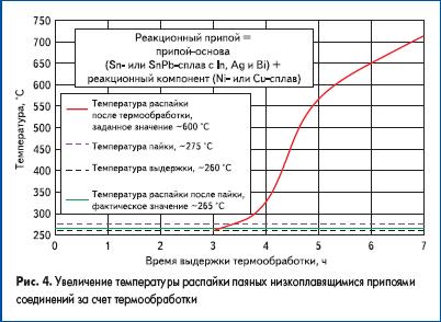 Увеличение температуры распайки паяных низкоплавящимися припоями соединений за счет термообработки