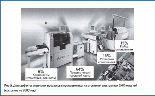 Доля дефектов отдельных процессов в промышленном изготовлении электронных SMD-модулей