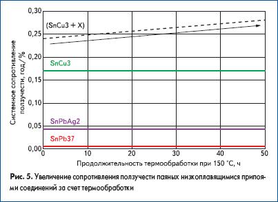 Увеличение сопротивления ползучести паяных низкоплавящимися припоями соединений за счет термообработки