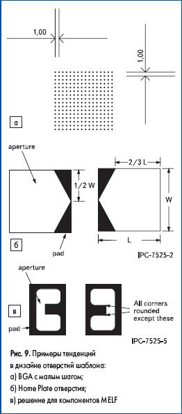 Примеры тенденций в дизайне отверстий шаблона