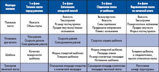 Факторы, влияющие на процесс печати паяльной пасты