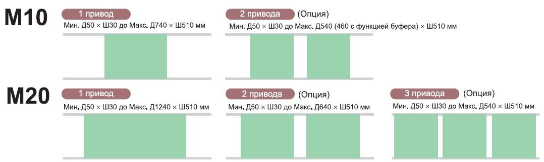 Варианты конвейера дляавтоматов серииМ10/М20