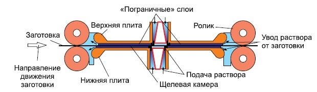 Схематичное изображение двигателя Streamline
