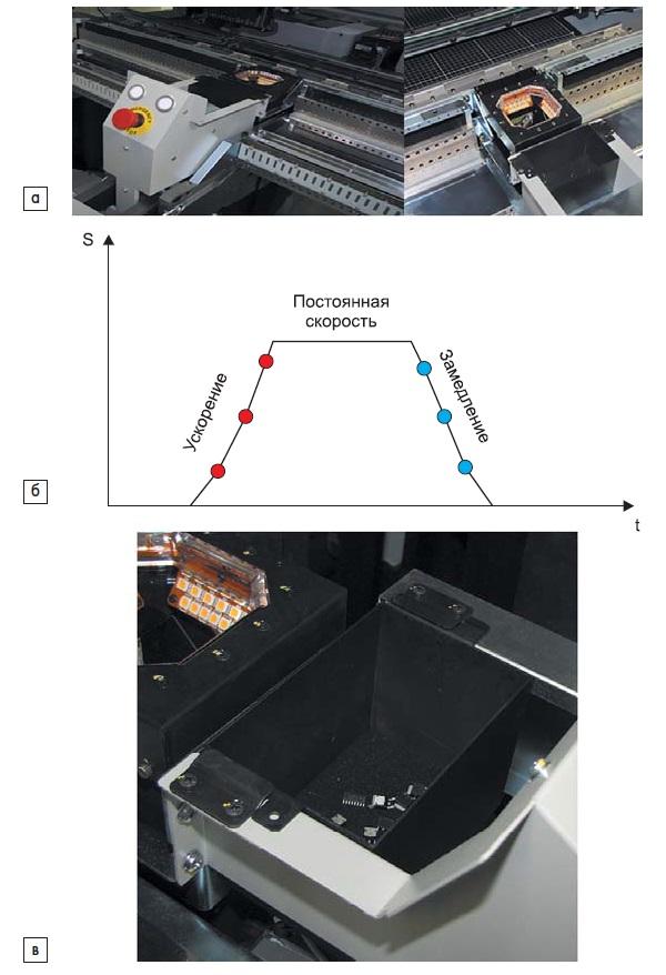 а) Новая фиксированная высокоскоростная мультисканирующая камера