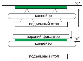 Принцип фиксации ПП в рабочей зоне автомата