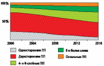 Распределение объемов рынка печатных плат в России