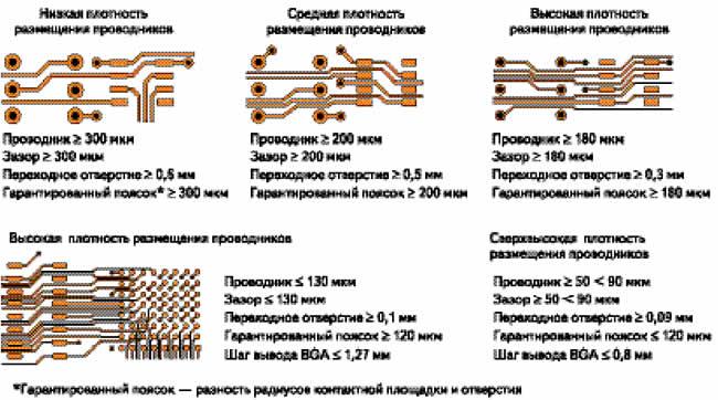 Геометрические соотношения элементов топологии ПП