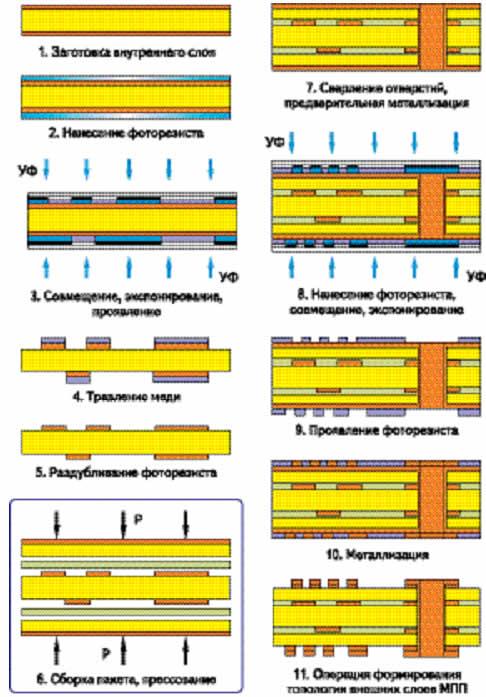 Типовая технология изготовления МПП со сквозными металлизированными отверстиями