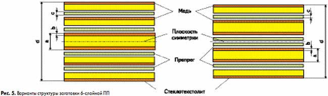 Варианты структуры заготовки 6-слойной ПП