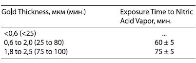 Соотношение типичной продолжительности испытаний и толщины слоя золота