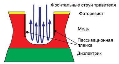 Схема движения струй травящего раствора