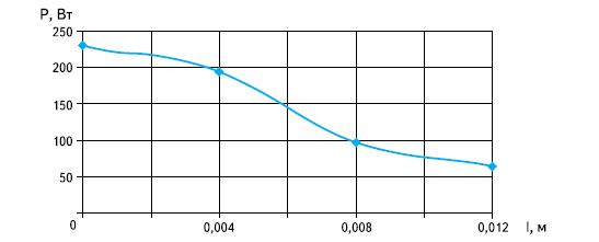 Зависимость мощности от расстояния до поверхности платы