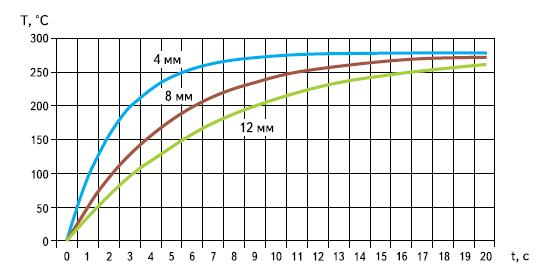 Зависимости температуры от времени