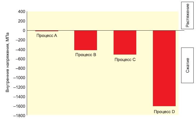 Уровни внутреннего напряжения в химически осажденной меди, измеренные прибором дляизмерения напряжений в гальванопокрытиях