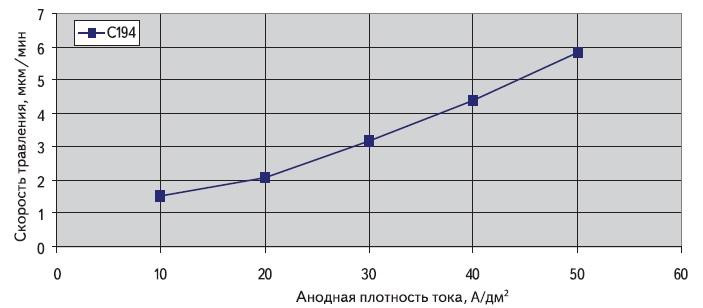 Соотношение плотности тока и скорости травления