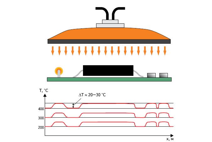 Распределение температуры в зоне ИК-нагрева