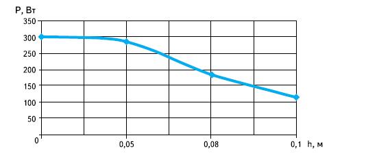 Зависимость мощности от расстояния до поверхности