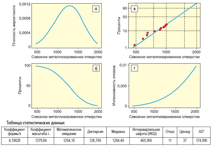 Обзорные графики распределения длявсех стресс-тестовых купонов