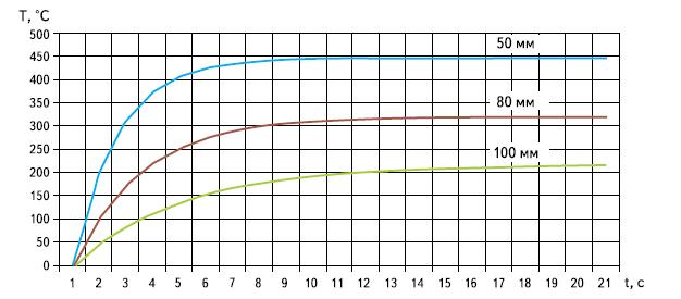 Зависимости температуры от времени и расстояния