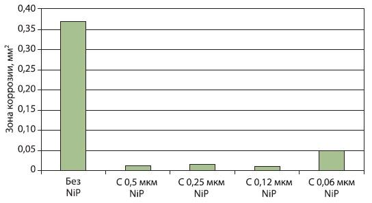 Коррозионная стойкость при толщине слоя от 0,1 дo 0,2 мкм, электролит Novoplate HS