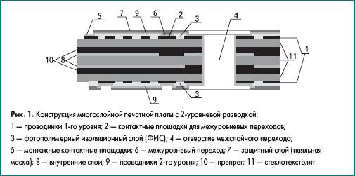 Конструкция многослойной печатной платы с 2-уровневой разводкой