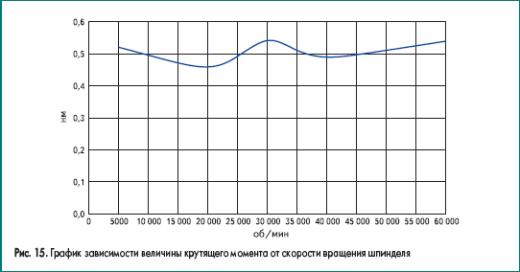 График зависимости величины крутящего момента от скорости вращения шпинделя