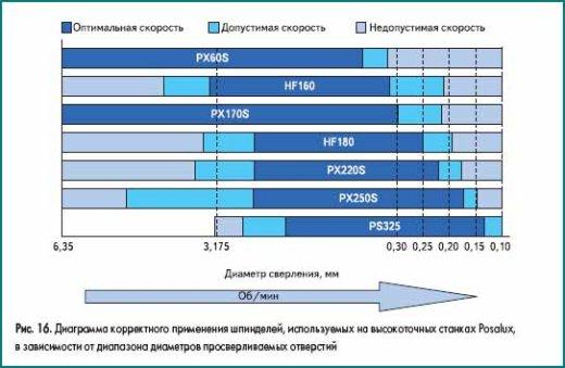 Диаграмма корректного применения шпинделей, используемых на высокоточных станках Posalux