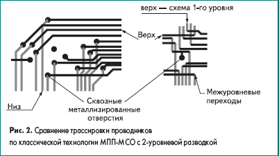Сравнение трассировки проводников по классической технологии многослойных печатных плат МСО с 2-уровневой разводкой
