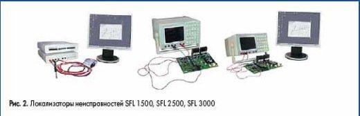 Локализаторы неисправностей SFL 1500, SFL 2500, SFL 3000
