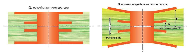 Влияние температуры на металлизированный пистон