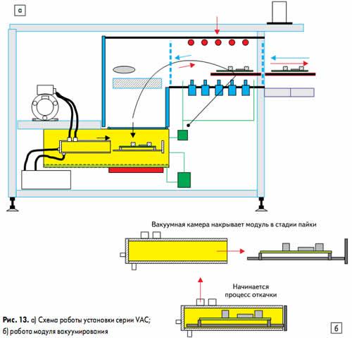 а) Схема работы установки серии VAC; б) работа модуля вакуумирования