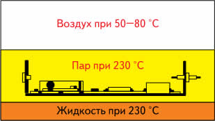 Изделие достигает максимальной температуры