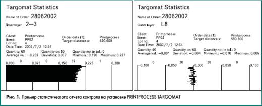 Пример статистического отчета контроля на установке PRINTPROCESS TARGOMAT