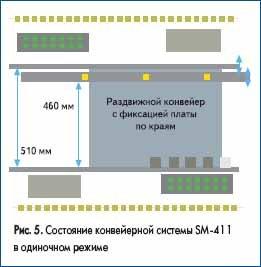 Состояние конвейерной системы SM-411 в одиночном режиме