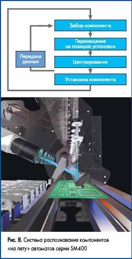 Система распознавания компонентов «на лету» автоматов серии SM400