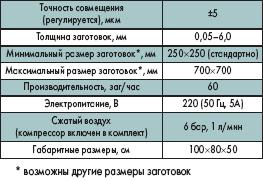 Технические характеристики ExpoALIGNER