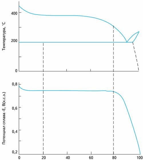 Диаграмма состояния олово-цинк и изменения потенциала сплава в зависимости от его фазового состава