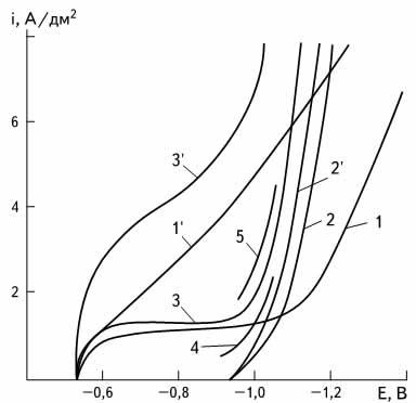 Поляризационные кривые (5 мВ/с) раздельного и совместного осаждения олова и цинка в растворах, содержащих 45 г/л фторид аммония, 1 г/л клея; 2 г/л добавки Ф: 1, 1' — олово 12,6; 2, 2' — цинк 48,4; 3, 3' — олово 12,6, цинк 48,4; 4 и 5 — олово и цинк соответственно (парциальные кривые); 1-5 — без перемешивания; 1 '-3' — 200 об/мин