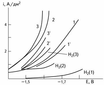Поляризационные кривые (5 мВ/с) осаждения цинка и сплава цинк-молибден в растворах с рН 11,2, содержащих НТА и КОН по 150 г/л: 1,1' — цинка сульфат семиводный 40; 2,2' — то же и молибдат натрия двуводный 5; 3,3' — то же, но молибдата натрия двуводного 10; 1 '-3' — парциальные кривые осаждения цинка