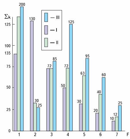 Динамика влияния факторов загрязнений природы в период 1975-2025 гг. Загрязнители: 1 — тяжелые металлы; 2 — пестициды; 3 — кислые дожди; 4 — потери нефти; 5 — химические удобрения; 6 — радиоактивные отходы; 7 — диоксид углерода. По состоянию: I — в 1975 году; II — в 2000; III — прогноз на 2025 год