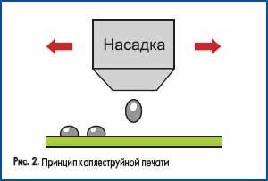 Принцип каплеструйной печати