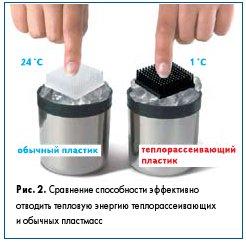 Рис. 2. Сравнение способности эффективно отводить тепловую энергию теплорассеивающих и обычных пластмасс